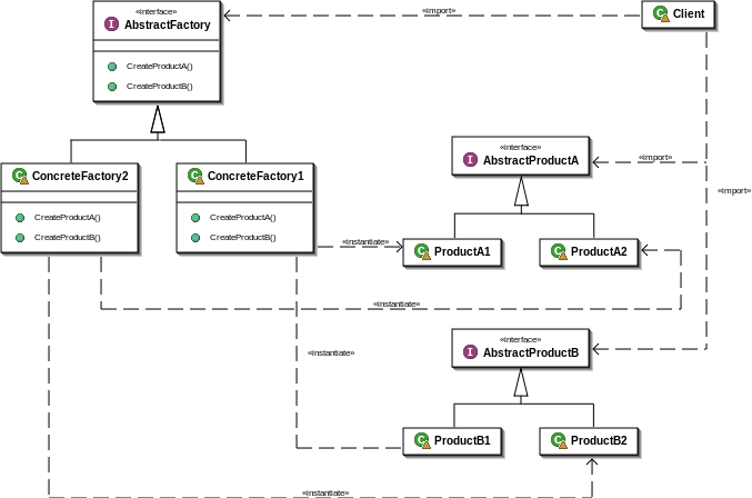 677px-Abstract_factory_UML.svg